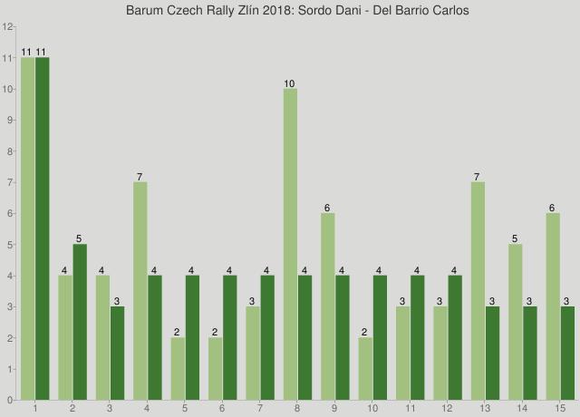 Barum Czech Rally Zlín 2018: Sordo Dani - Del Barrio Carlos