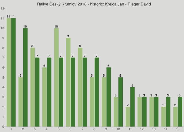 Rallye Český Krumlov 2018 - historic: Krejča Jan - Rieger David