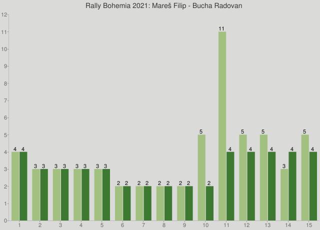 Rally Bohemia 2021: Mareš Filip - Bucha Radovan