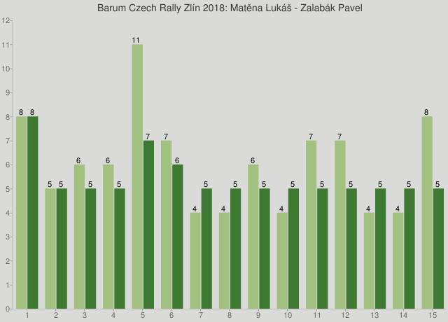Barum Czech Rally Zlín 2018: Matěna Lukáš - Zalabák Pavel