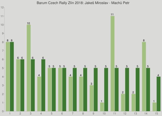 Barum Czech Rally Zlín 2018: Jakeš Miroslav - Machů Petr