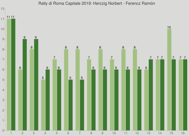 Rally di Roma Capitale 2019: Herczig Norbert - Ferencz Ramón