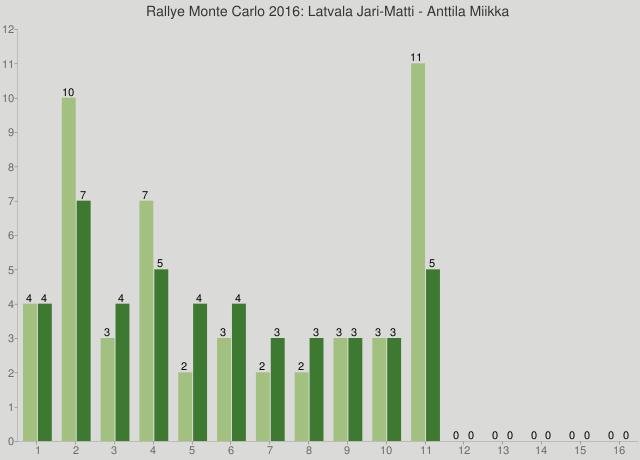 Rallye Monte Carlo 2016: Latvala Jari-Matti - Anttila Miikka