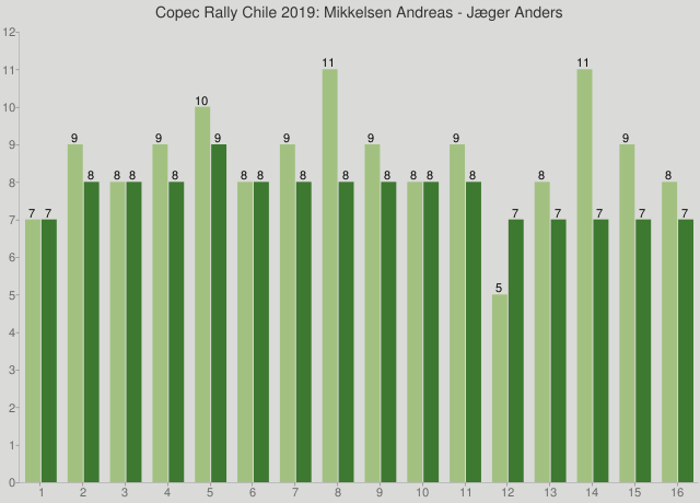 Copec Rally Chile 2019: Mikkelsen Andreas - Jæger Anders