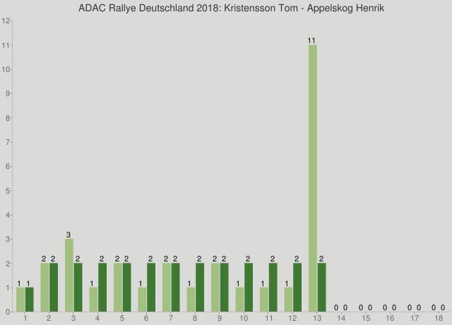 ADAC Rallye Deutschland 2018: Kristensson Tom - Appelskog Henrik