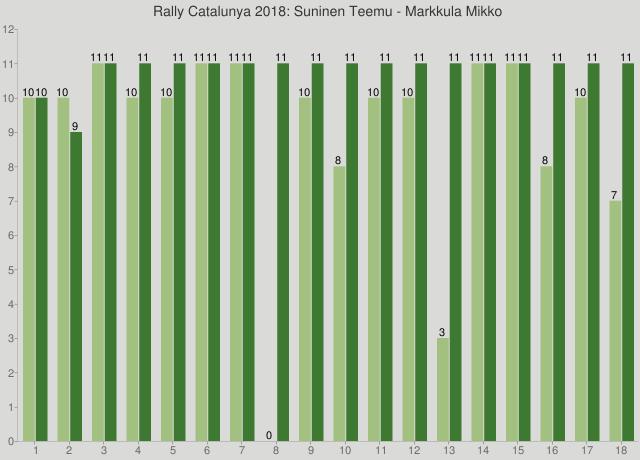 Rally Catalunya 2018: Suninen Teemu - Markkula Mikko