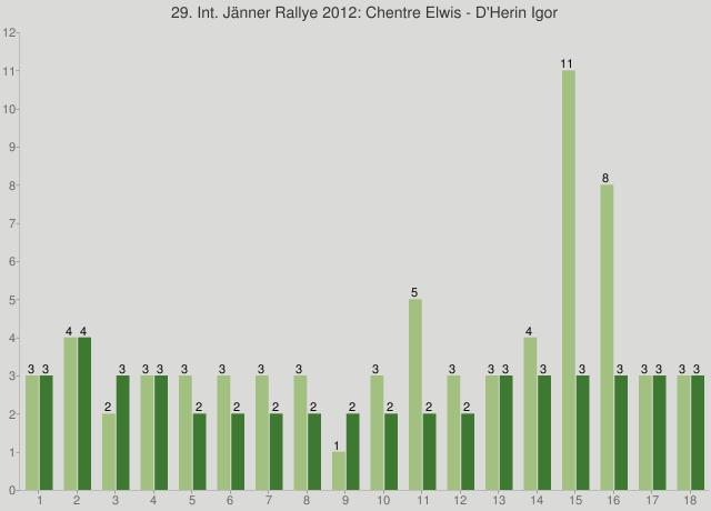 29. Int. Jänner Rallye 2012: Chentre Elwis - D'Herin Igor