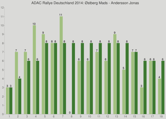 ADAC Rallye Deutschland 2014: Østberg Mads - Andersson Jonas