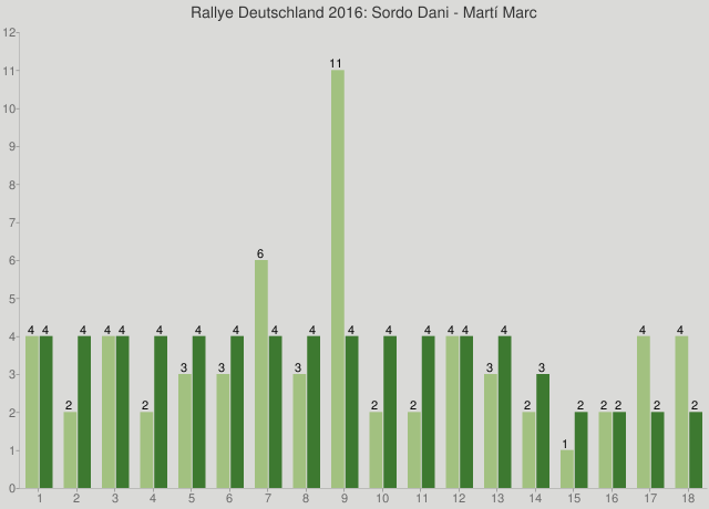 Rallye Deutschland 2016: Sordo Dani - Martí Marc