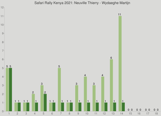 Safari Rally Kenya 2021: Neuville Thierry - Wydaeghe Martijn