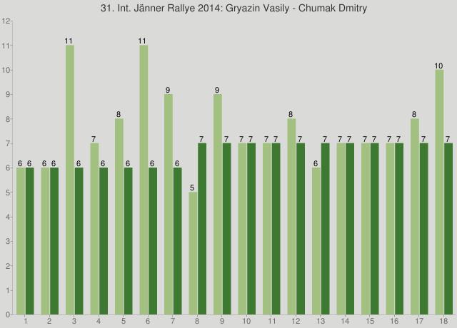 31. Int. Jänner Rallye 2014: Gryazin Vasily - Chumak Dmitry
