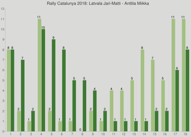 Rally Catalunya 2018: Latvala Jari-Matti - Anttila Miikka