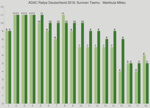 ADAC Rallye Deutschland 2018: Suninen Teemu - Markkula Mikko