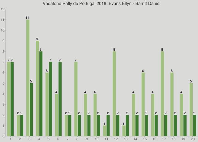 Vodafone Rally de Portugal 2018: Evans Elfyn - Barritt Daniel