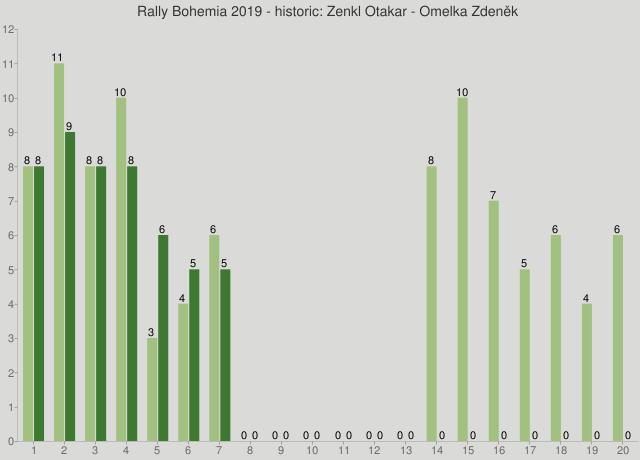Rally Bohemia 2019 - historic: Zenkl Otakar - Omelka Zdeněk