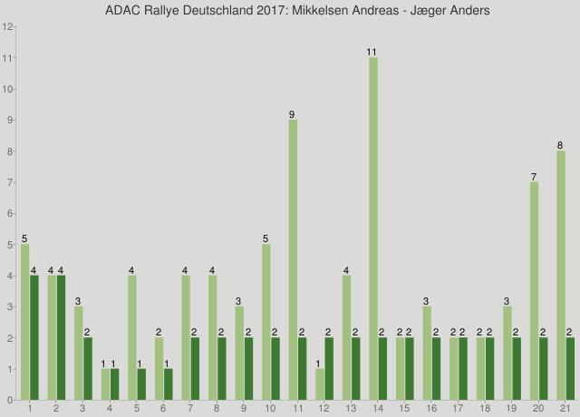 ADAC Rallye Deutschland 2017: Mikkelsen Andreas - Jæger Anders