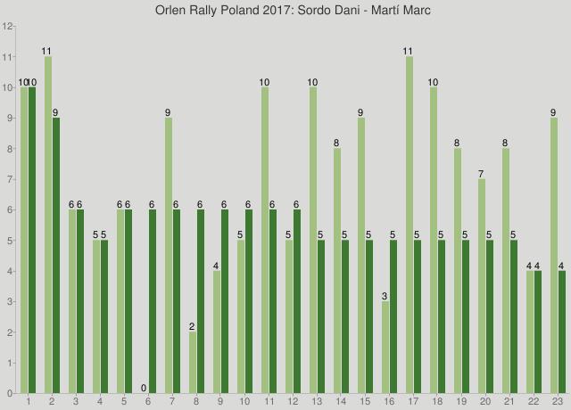 Orlen Rally Poland 2017: Sordo Dani - Martí Marc