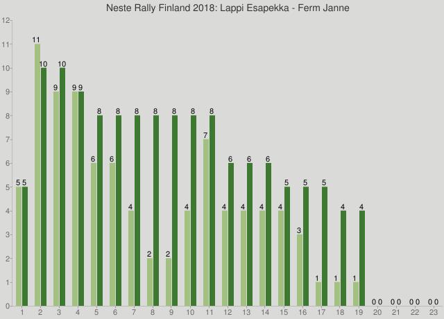 Neste Rally Finland 2018: Lappi Esapekka - Ferm Janne