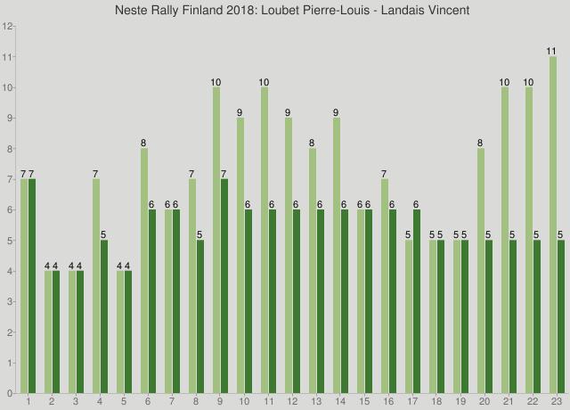 Neste Rally Finland 2018: Loubet Pierre-Louis - Landais Vincent
