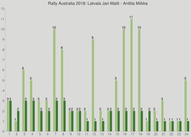 Rally Australia 2018: Latvala Jari-Matti - Anttila Miikka