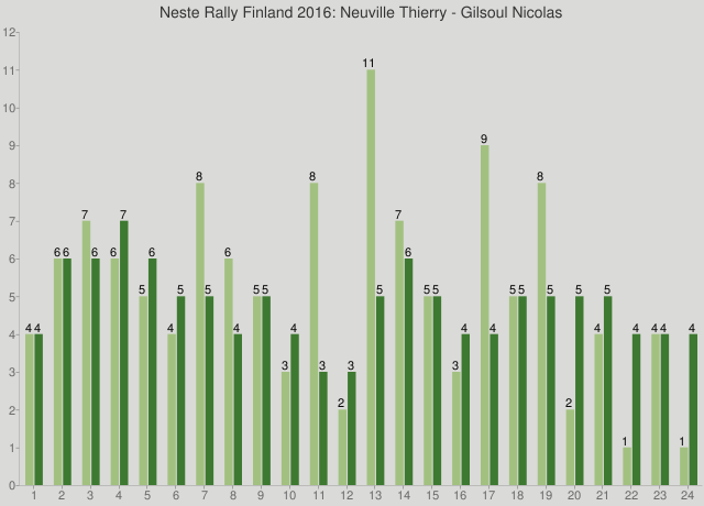 Neste Rally Finland 2016: Neuville Thierry - Gilsoul Nicolas