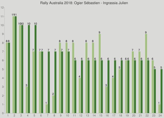 Rally Australia 2018: Ogier Sébastien - Ingrassia Julien