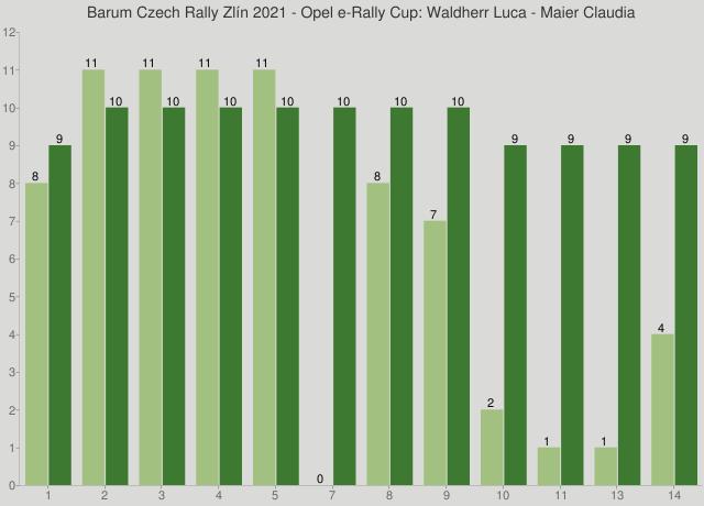 Barum Czech Rally Zlín 2021 - Opel e-Rally Cup: Waldherr Luca - Maier Claudia