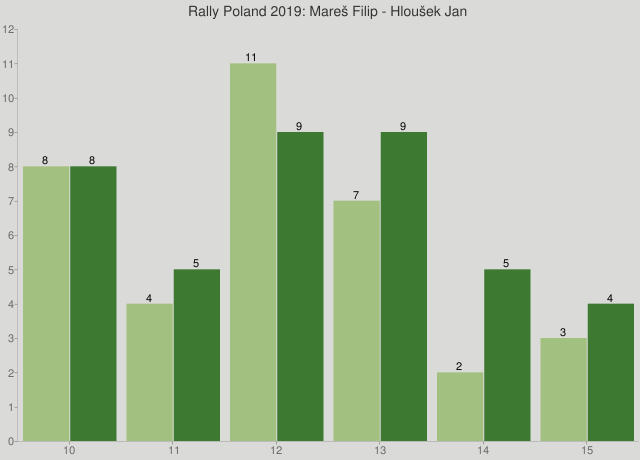Rally Poland 2019: Mareš Filip - Hloušek Jan