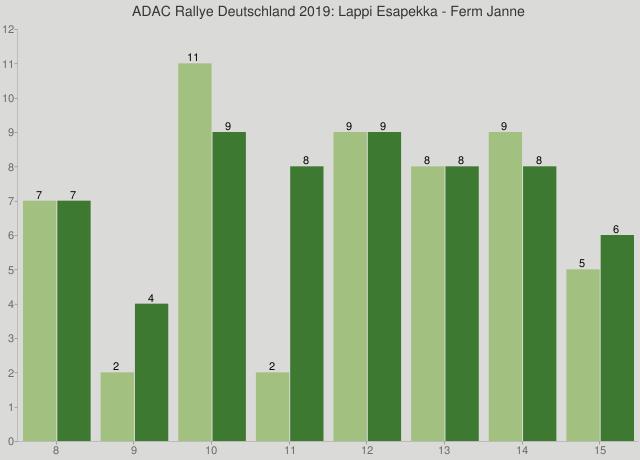 ADAC Rallye Deutschland 2019: Lappi Esapekka - Ferm Janne