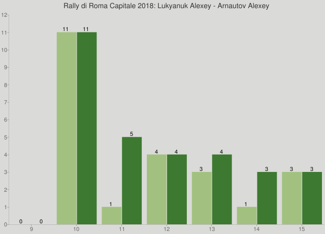 Rally di Roma Capitale 2018: Lukyanuk Alexey - Arnautov Alexey