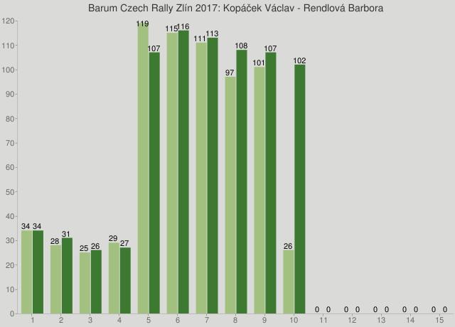 Barum Czech Rally Zlín 2017: Kopáček Václav - Rendlová Barbora