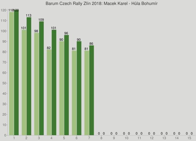 Barum Czech Rally Zlín 2018: Macek Karel - Hůla Bohumír