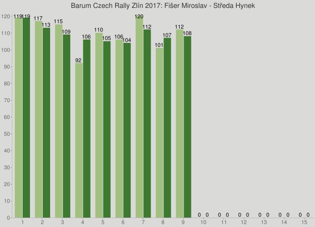 Barum Czech Rally Zlín 2017: Fišer Miroslav - Středa Hynek