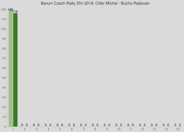Barum Czech Rally Zlín 2018: Ciller Michal - Bucha Radovan