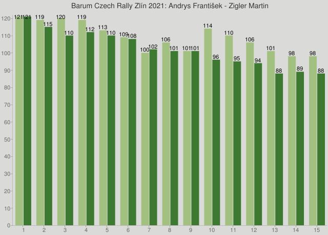 Barum Czech Rally Zlín 2021: Andrys František - Zigler Martin