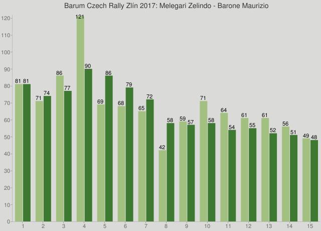 Barum Czech Rally Zlín 2017: Melegari Zelindo - Barone Maurizio