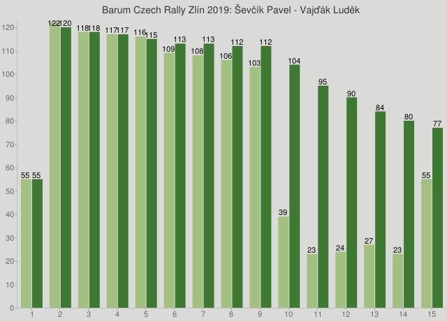 Barum Czech Rally Zlín 2019: Ševčík Pavel - Vajďák Luděk