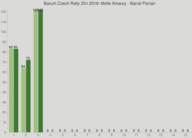 Barum Czech Rally Zlín 2019: Molle Amaury - Barral Florian