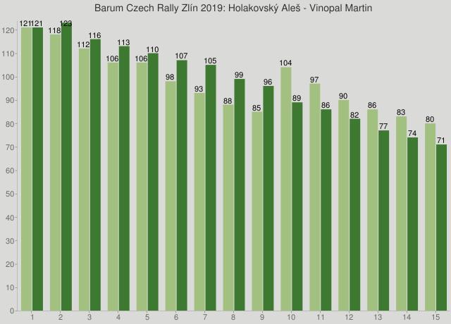 Barum Czech Rally Zlín 2019: Holakovský Aleš - Vinopal Martin