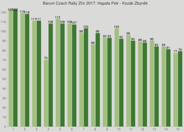 Barum Czech Rally Zlín 2017: Hapala Petr - Kozák Zbyněk