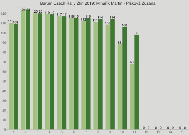 Barum Czech Rally Zlín 2019: Minařík Martin - Plšková Zuzana