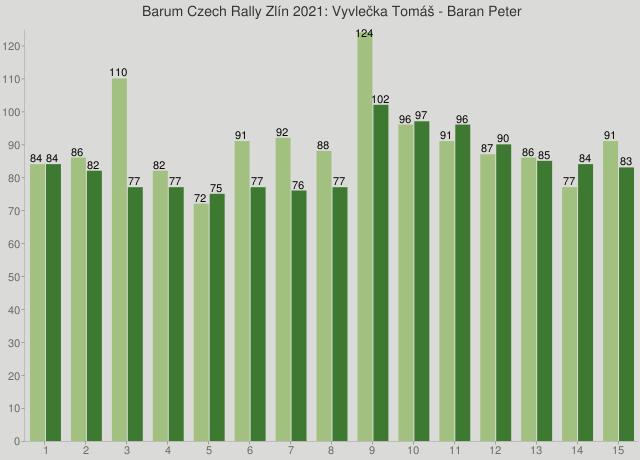 Barum Czech Rally Zlín 2021: Vyvlečka Tomáš - Baran Peter