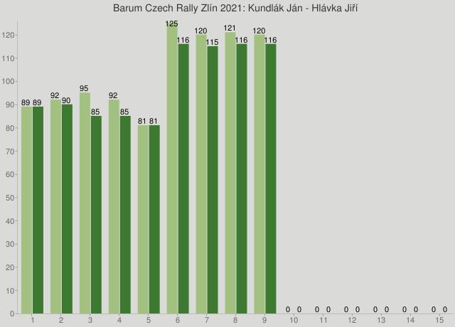 Barum Czech Rally Zlín 2021: Kundlák Ján - Hlávka Jiří