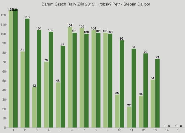 Barum Czech Rally Zlín 2019: Hrobský Petr - Štěpán Dalibor