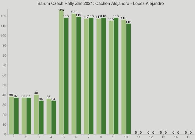 Barum Czech Rally Zlín 2021: Cachon Alejandro - Lopez Alejandro