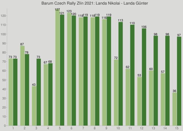 Barum Czech Rally Zlín 2021: Landa Nikolai - Landa Günter