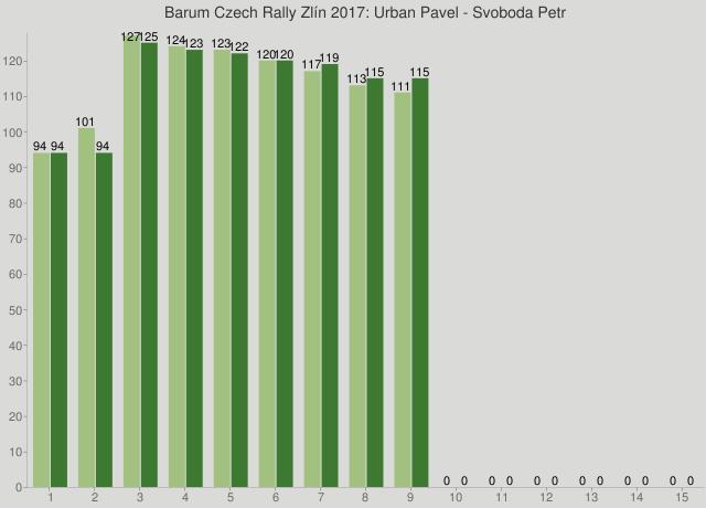 Barum Czech Rally Zlín 2017: Urban Pavel - Svoboda Petr