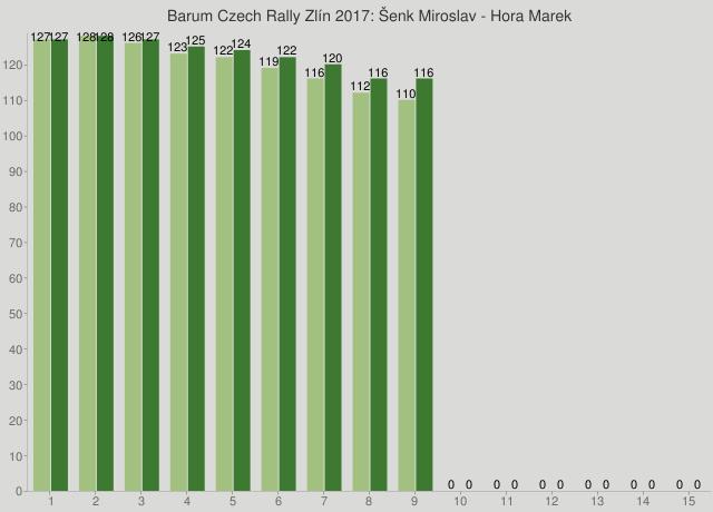 Barum Czech Rally Zlín 2017: Šenk Miroslav - Hora Marek