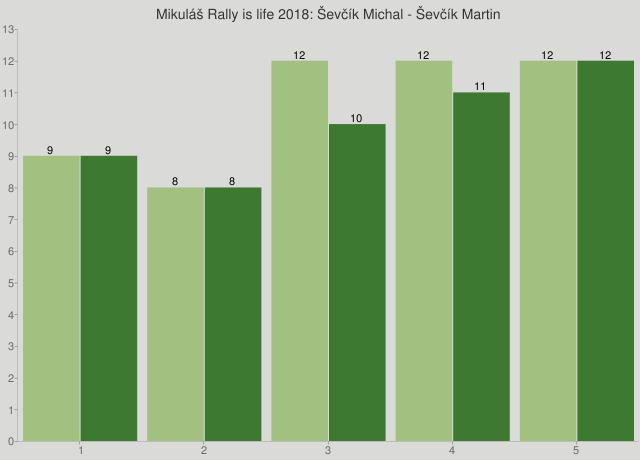Mikuláš Rally is life 2018: Ševčík Michal - Ševčík Martin
