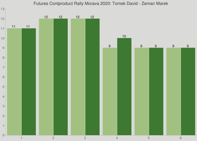 Futures Contproduct Rally Morava 2020: Tomek David - Zeman Marek
